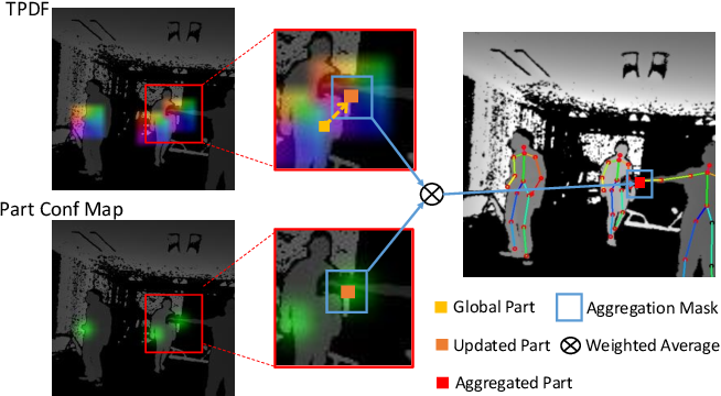 Figure 1 for PoP-Net: Pose over Parts Network for Multi-Person 3D Pose Estimation from a Depth Image
