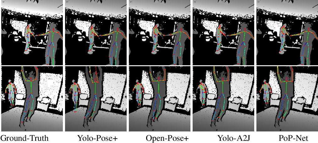 Figure 3 for PoP-Net: Pose over Parts Network for Multi-Person 3D Pose Estimation from a Depth Image