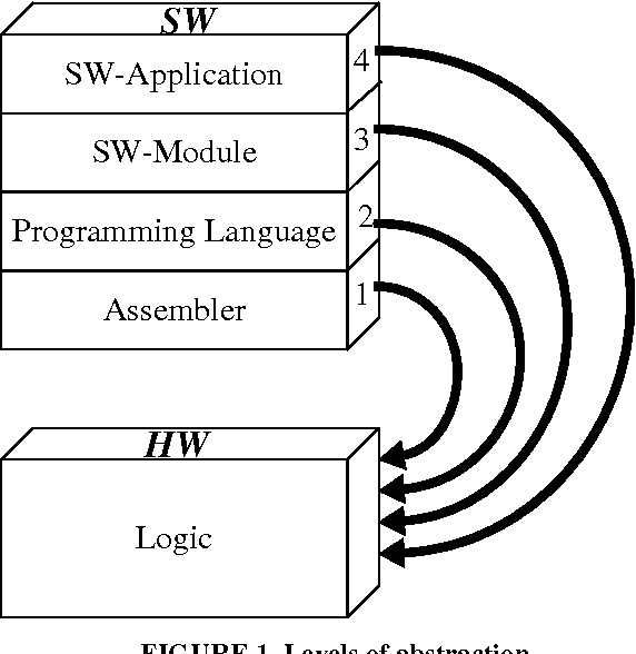 PDF] Trade-Offs in HW/SW Codesign - Semantic Scholar