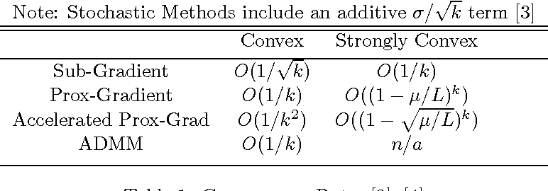 Figure 2 for Conditions for Convergence in Regularized Machine Learning Objectives