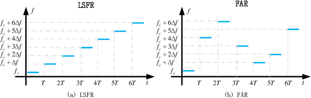 Figure 1 for Newtonalized Orthogonal Matching Pursuit for Linear Frequency Modulated Pulse Frequency Agile Radar