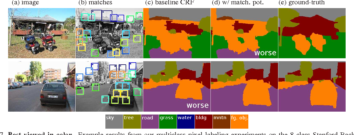 Figure 7. Best viewed in color. Example results from our multiclass pixel labeling experiments on the 8-class Stanford Background dataset [10]. See Figure 6 for description of panels.