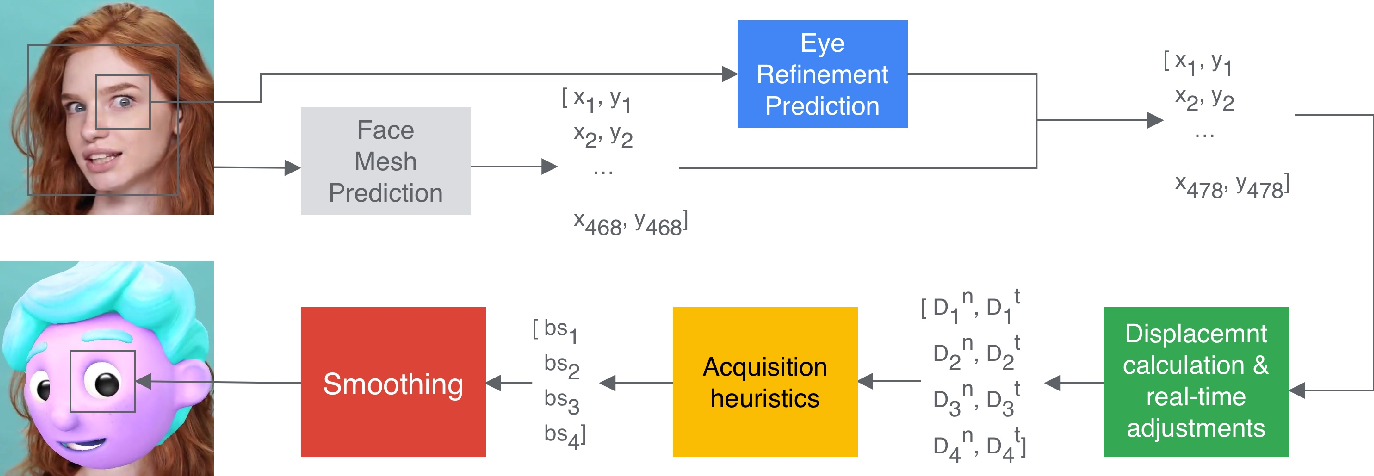 Figure 3 for Real-time Pupil Tracking from Monocular Video for Digital Puppetry