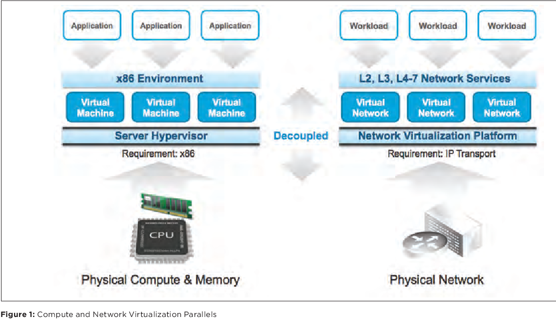 Figure 5 from Next Generation Security with VMware NSX and Palo Alto