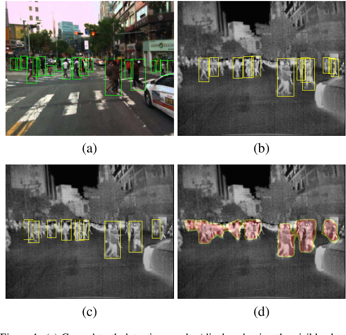 Figure 1 for Box-level Segmentation Supervised Deep Neural Networks for Accurate and Real-time Multispectral Pedestrian Detection