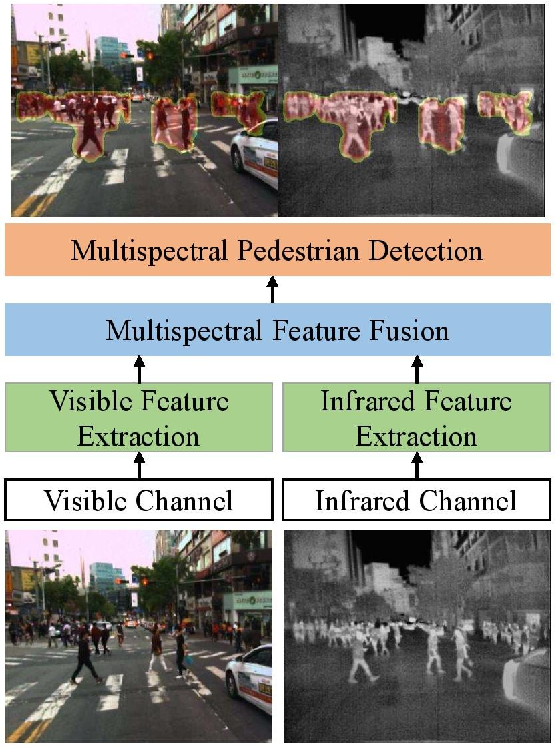 Figure 3 for Box-level Segmentation Supervised Deep Neural Networks for Accurate and Real-time Multispectral Pedestrian Detection