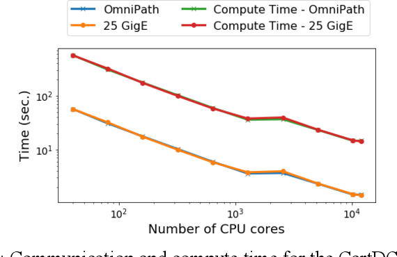 Figure 3 for Benchmarking network fabrics for data distributed training of deep neural networks