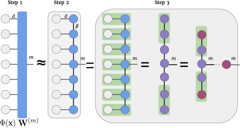 Figure 3 for Tensor Networks for Medical Image Classification