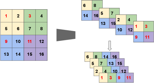 Figure 4 for Tensor Networks for Medical Image Classification
