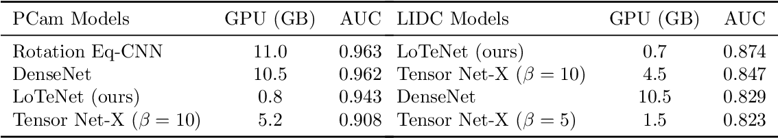 Figure 2 for Tensor Networks for Medical Image Classification