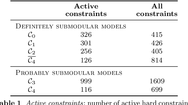 Figure 2 for Discriminative training of conditional random fields with probably submodular constraints