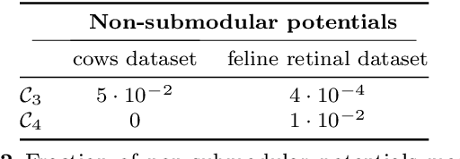 Figure 4 for Discriminative training of conditional random fields with probably submodular constraints