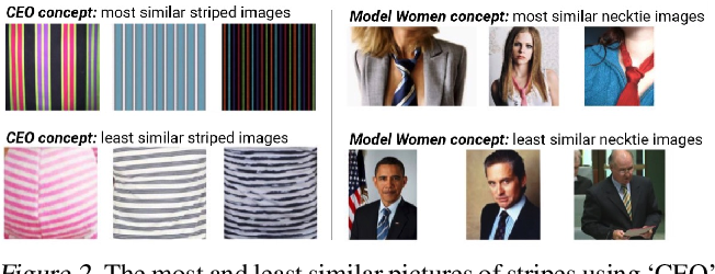 Figure 2 for Interpretability Beyond Feature Attribution: Quantitative Testing with Concept Activation Vectors (TCAV)