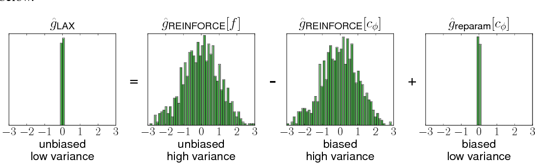 Figure 3 for Backpropagation through the Void: Optimizing control variates for black-box gradient estimation