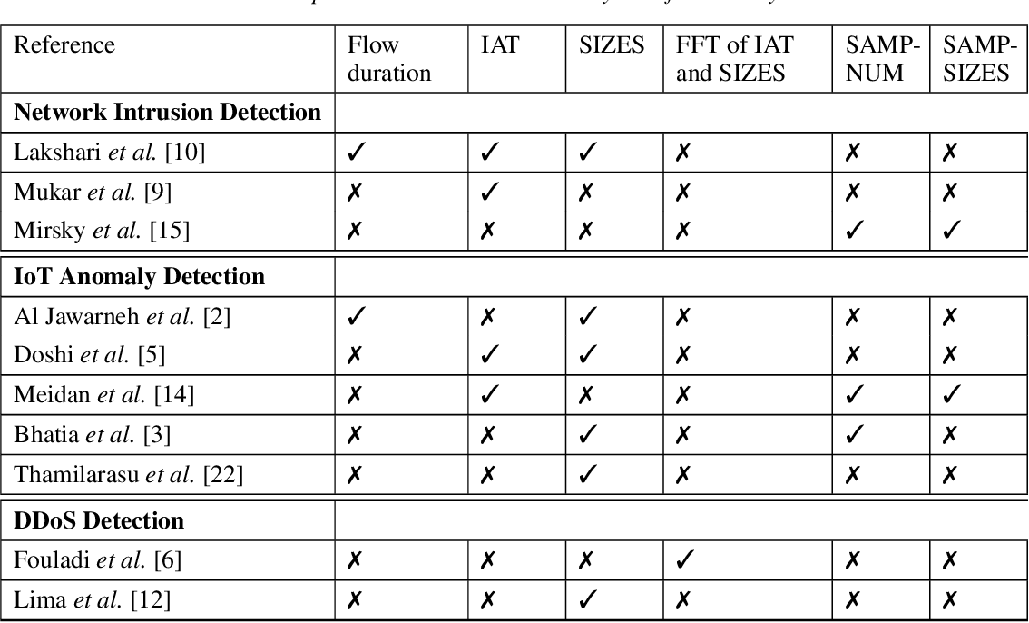 Figure 1 for A Comparative Study of Network Traffic Representations for Novelty Detection