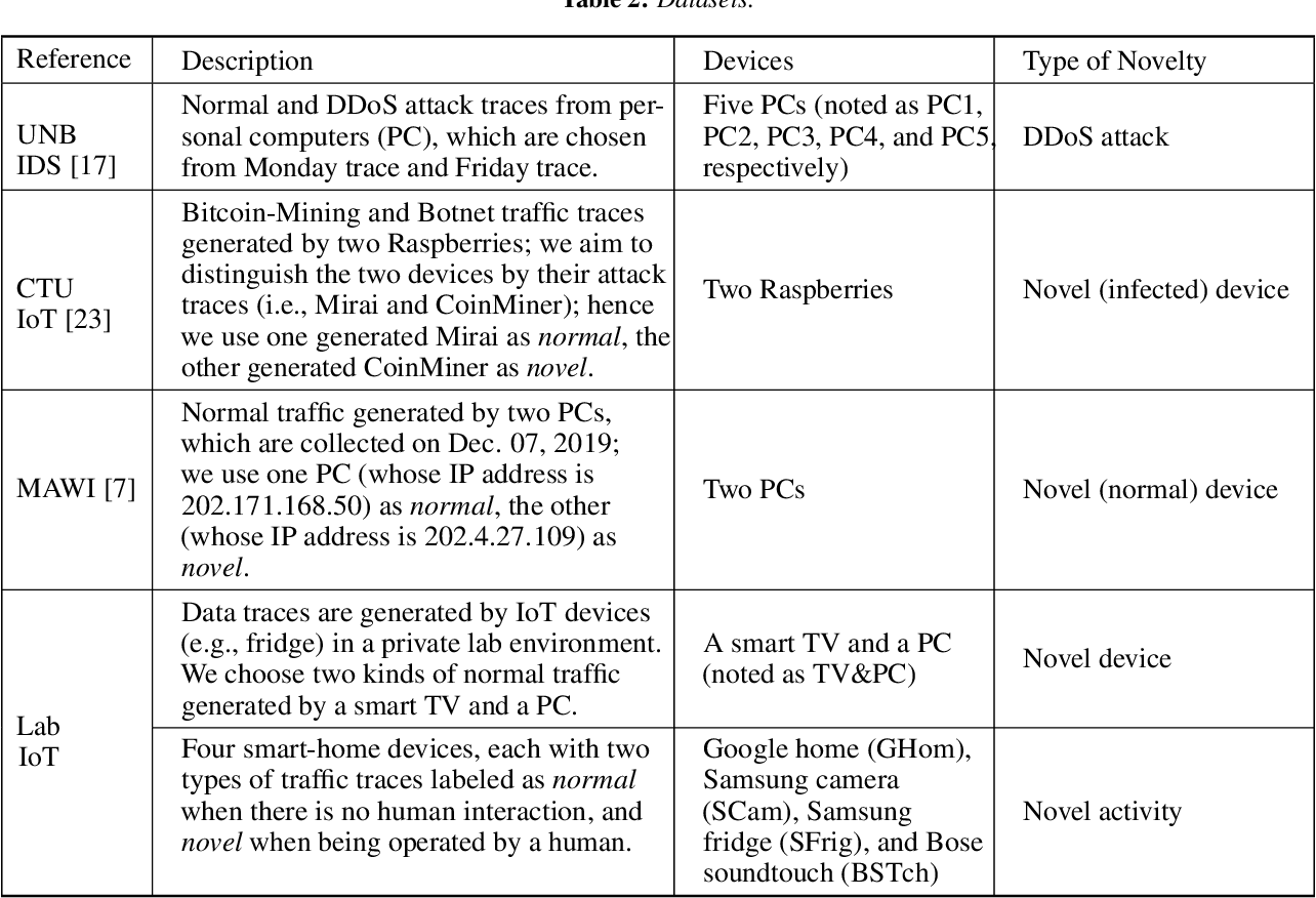 Figure 3 for A Comparative Study of Network Traffic Representations for Novelty Detection