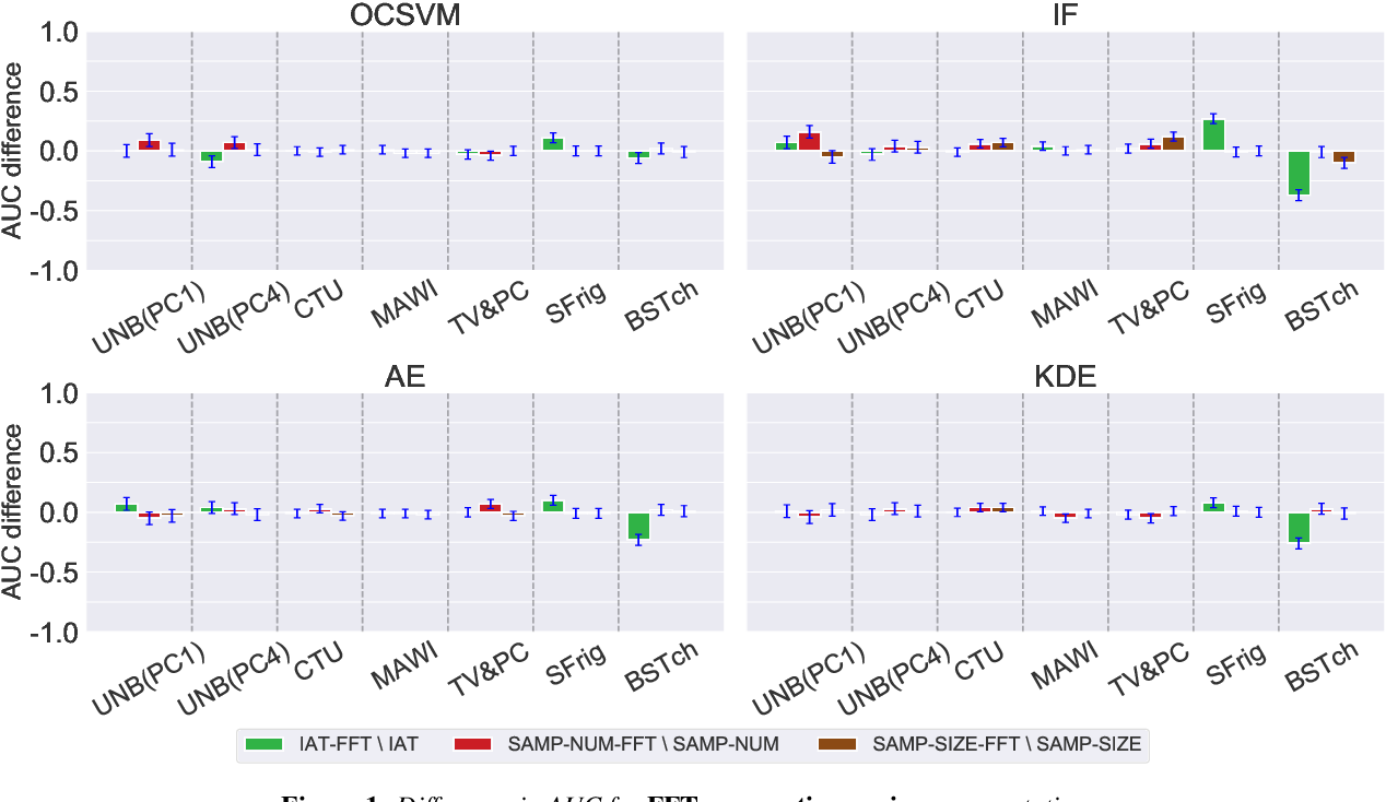 Figure 2 for A Comparative Study of Network Traffic Representations for Novelty Detection