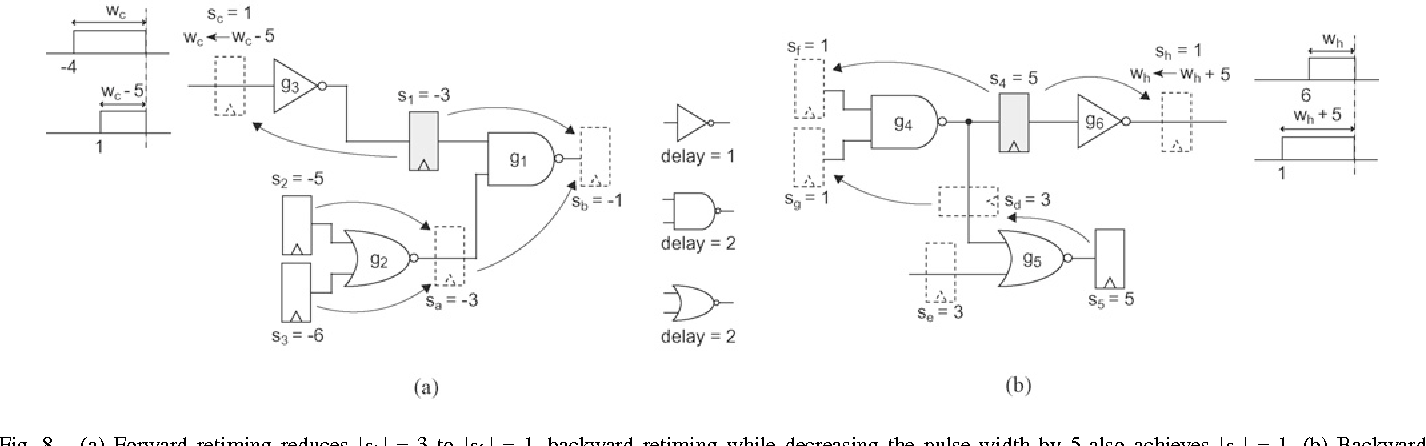 Figure 6 From Retiming Pulsed Latch Circuits With Regulating Pulse