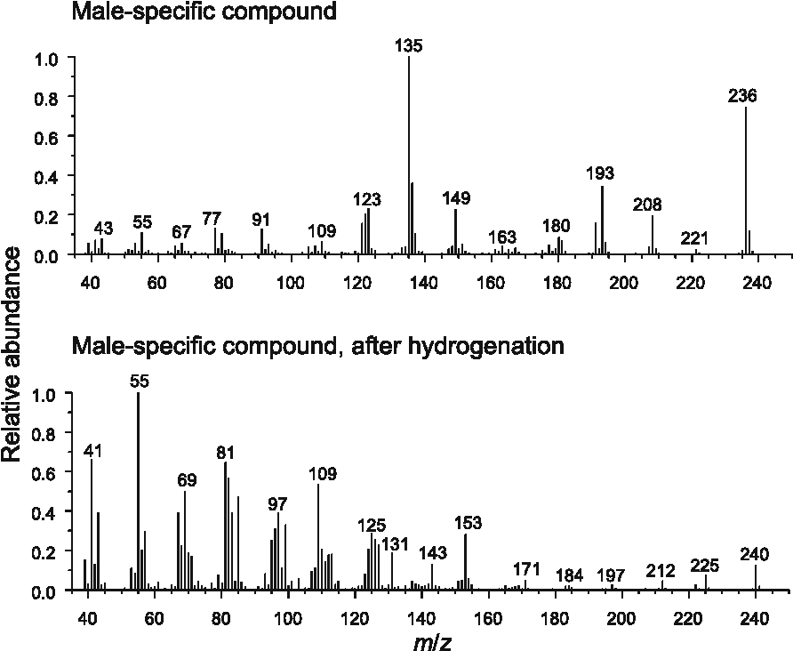 FIG. 3. EI mass spectra of the male-specific compound before and after hydrogenation.