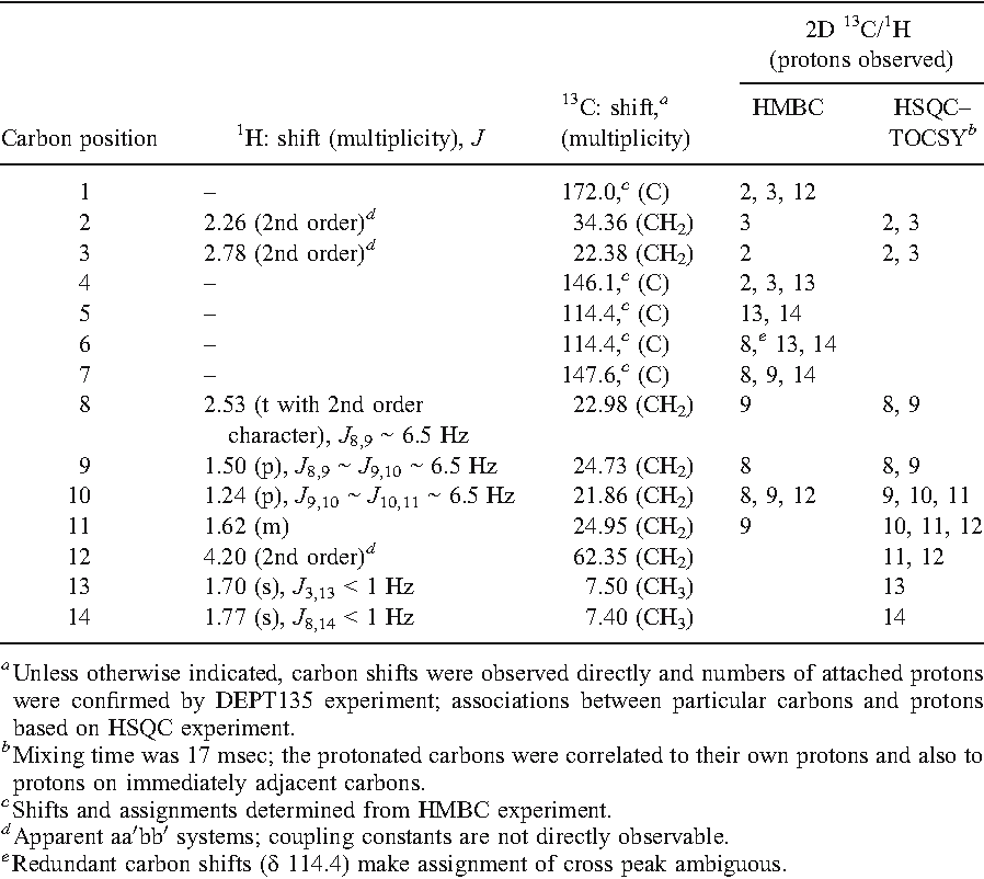 TABLE 1. SUMMARY OF 1H AND 13C NMR DATA FOR THE MALE-SPECIFIC Galerucella COMPOUND