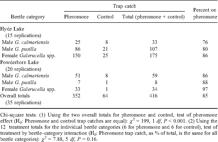 TABLE 2. SUMMARY OF Galerucella TRAPPING RESULTS, CHICAGO, IL, MAY 2005 (DATA ARE TOTALS OVER REPLICATIONS FOR INDIVIDUAL TREATMENTS, BEETLE CATEGORIES, AND LOCATIONS)