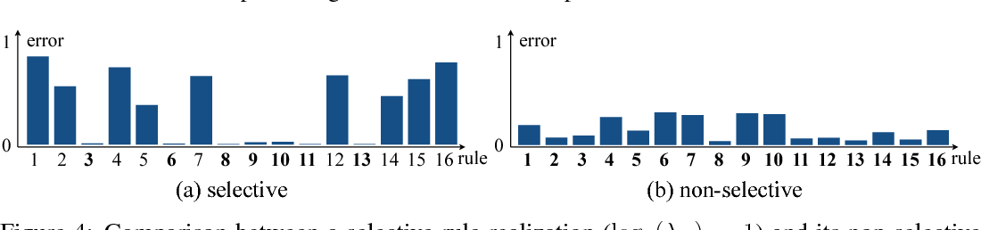 Figure 4 for Probabilistic Rule Realization and Selection