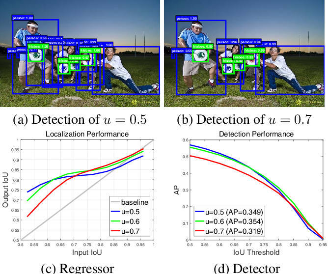Figure 1 for Cascade R-CNN: Delving into High Quality Object Detection