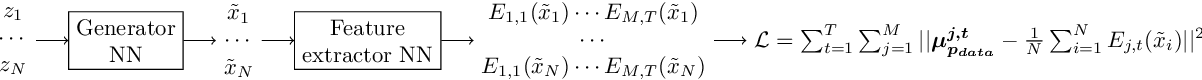 Figure 1 for Learning Implicit Text Generation via Feature Matching