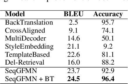 Figure 4 for Learning Implicit Text Generation via Feature Matching