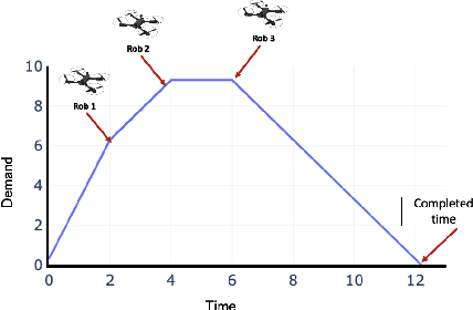 Figure 2 for A Hybrid Decomposition-based Multi-objective Evolutionary Algorithm for the Multi-Point Dynamic Aggregation Problem