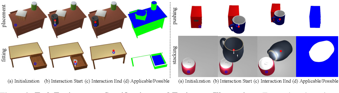 Figure 3 for O2O-Afford: Annotation-Free Large-Scale Object-Object Affordance Learning