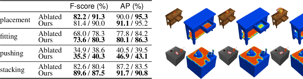 Figure 4 for O2O-Afford: Annotation-Free Large-Scale Object-Object Affordance Learning