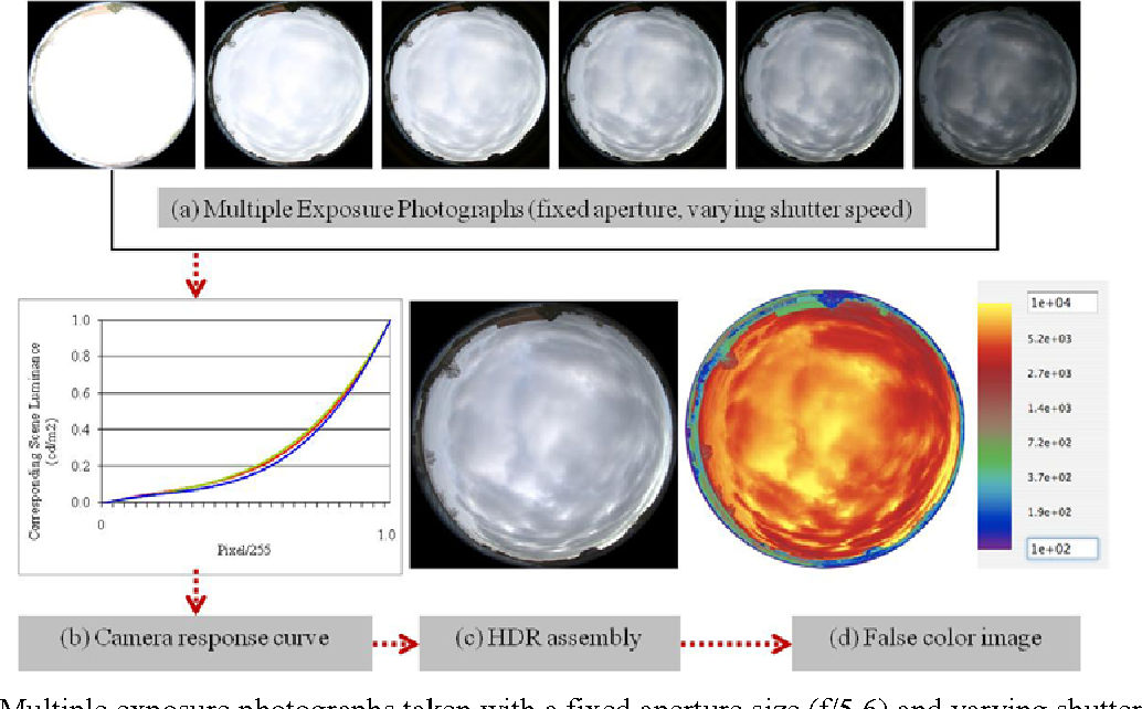 PDF] Evalution of High Dynamic Range Image-Based Sky Models