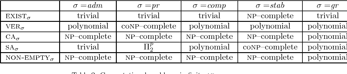 Figure 3 for Automata for Infinite Argumentation Structures