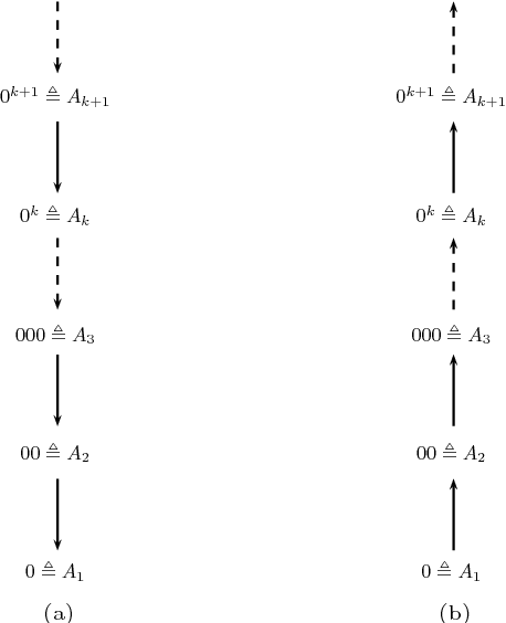 Figure 2 for Automata for Infinite Argumentation Structures