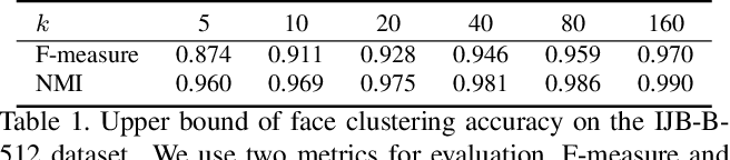 Figure 2 for Linkage Based Face Clustering via Graph Convolution Network