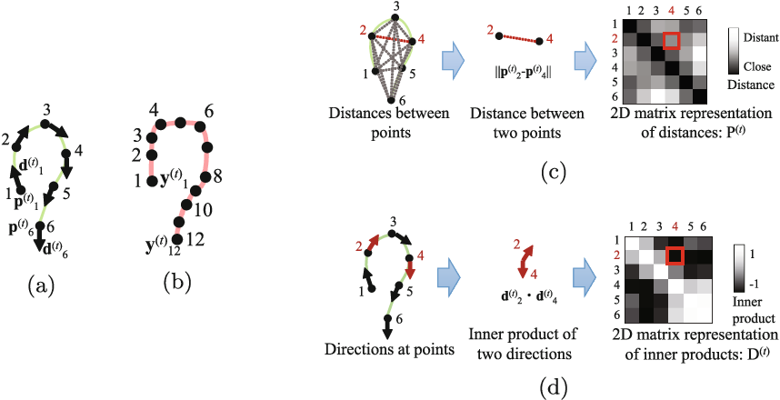Figure 1 for Colon Shape Estimation Method for Colonoscope Tracking using Recurrent Neural Networks