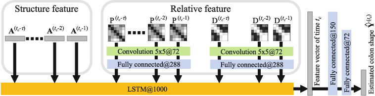 Figure 2 for Colon Shape Estimation Method for Colonoscope Tracking using Recurrent Neural Networks