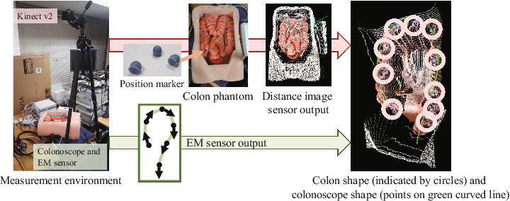 Figure 3 for Colon Shape Estimation Method for Colonoscope Tracking using Recurrent Neural Networks