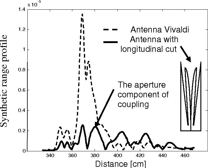 PDF] Antenna System Development for Radar Detection of Shallow