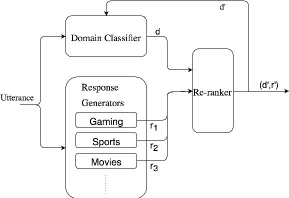 Figure 3 for Domain Aware Neural Dialog System