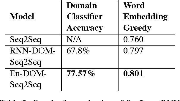 Figure 4 for Domain Aware Neural Dialog System