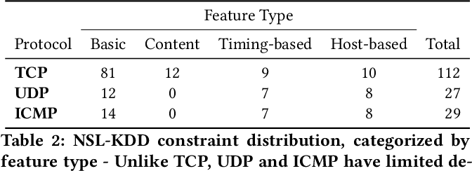 Figure 3 for Adversarial Examples in Constrained Domains
