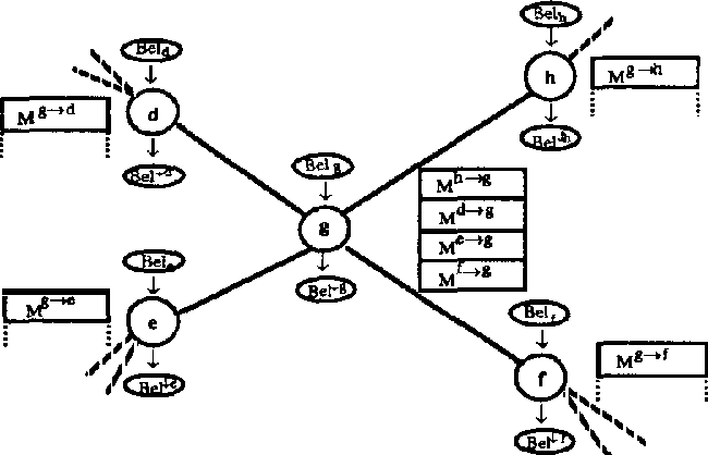 Figure 1 for An Efficient Implementation of Belief Function Propagation