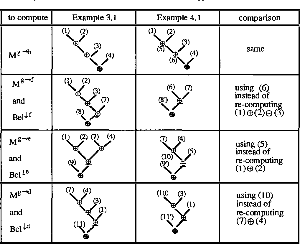 Figure 2 for An Efficient Implementation of Belief Function Propagation