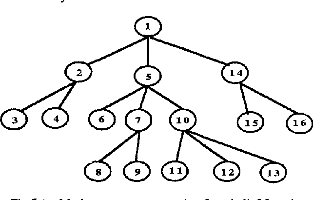 Figure 3 for An Efficient Implementation of Belief Function Propagation