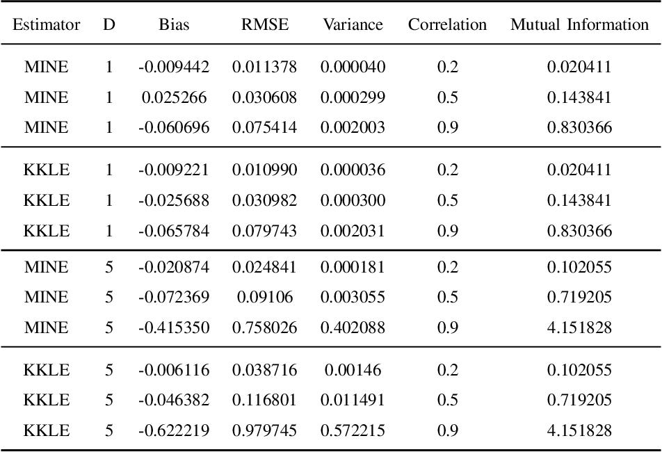 Figure 3 for Estimating Kullback-Leibler Divergence Using Kernel Machines