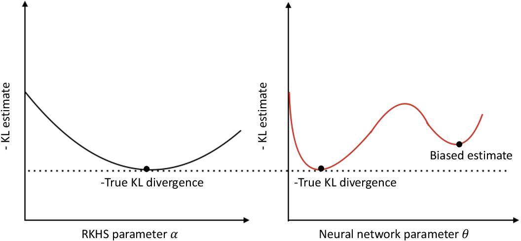 Figure 2 for Estimating Kullback-Leibler Divergence Using Kernel Machines