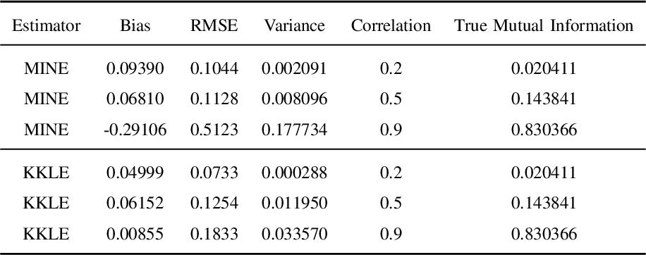 Figure 4 for Estimating Kullback-Leibler Divergence Using Kernel Machines