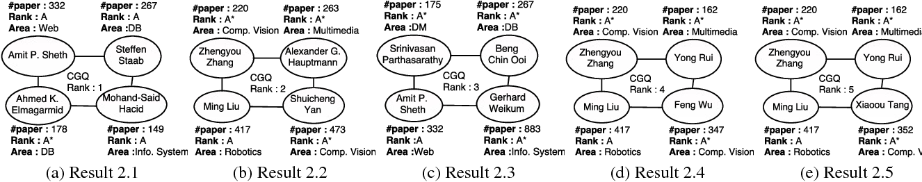 PDF] Identifying User Intent and Context in Graph Queries - Semantic